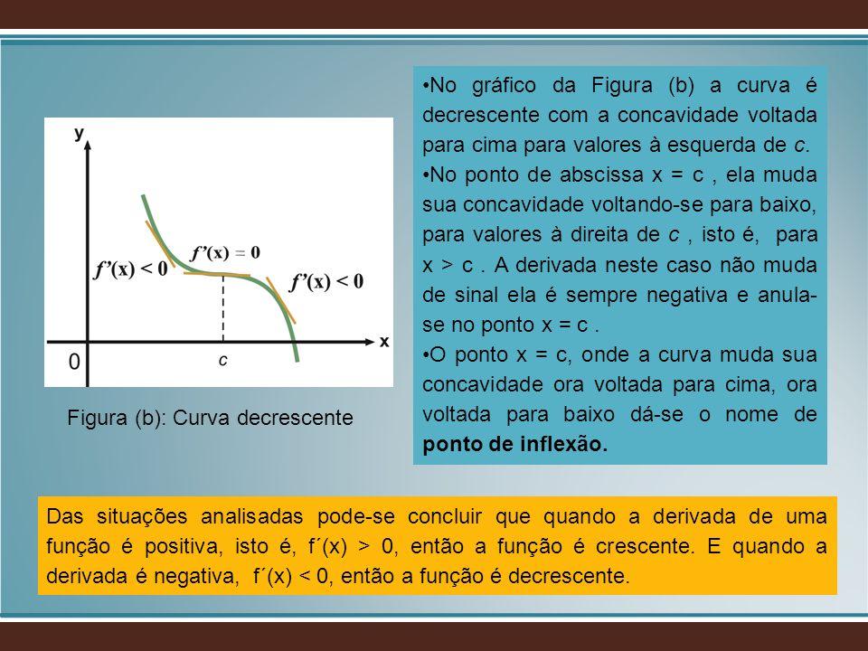 Figura (b): Curva decrescente No gráfico da Figura (b) a curva é decrescente com a concavidade voltada para cima para valores à esquerda de c. No pont