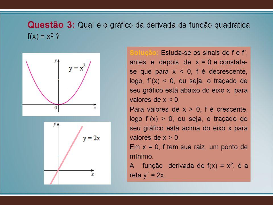 Questão 3: Qual é o gráfico da derivada da função quadrática f(x) = x 2 ? Solução: Estuda-se os sinais de f e f´, antes e depois de x = 0 e constata-