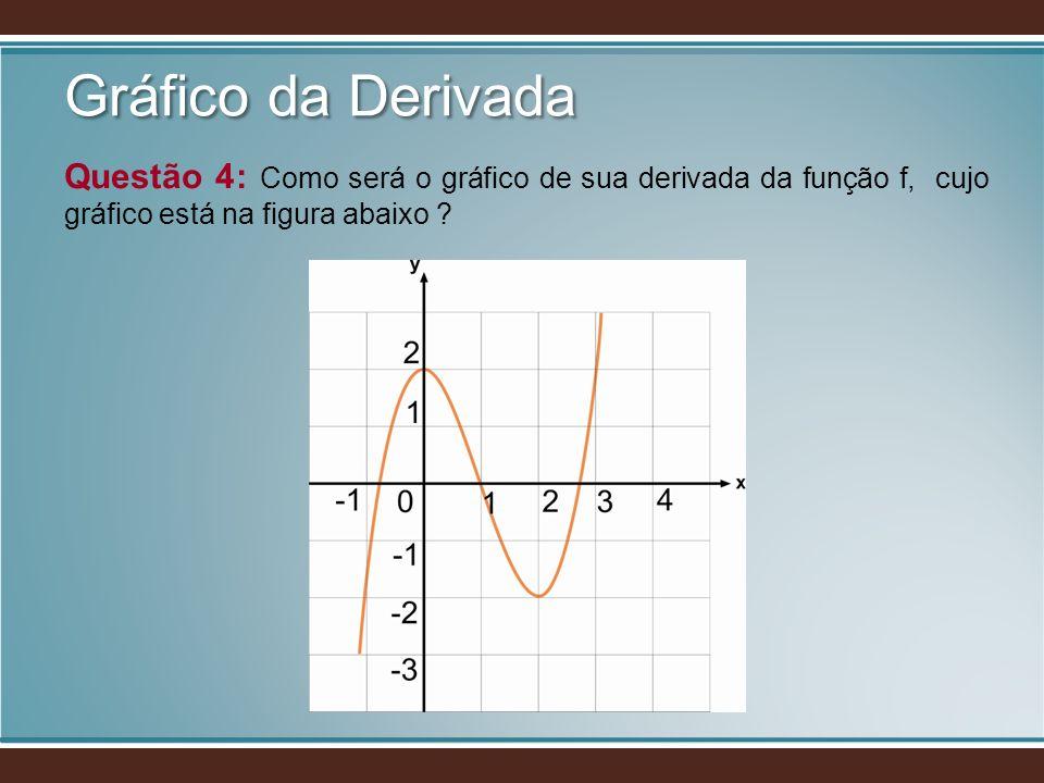 Gráfico da Derivada Questão 4: Como será o gráfico de sua derivada da função f, cujo gráfico está na figura abaixo ?