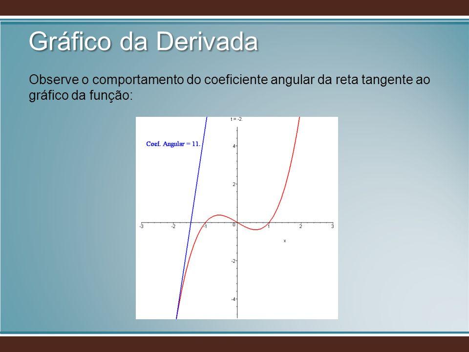 Observe o comportamento do coeficiente angular da reta tangente ao gráfico da função: Gráfico da Derivada