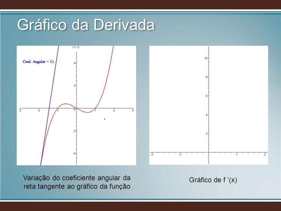 Variação do coeficiente angular da reta tangente ao gráfico da função Gráfico de f (x)