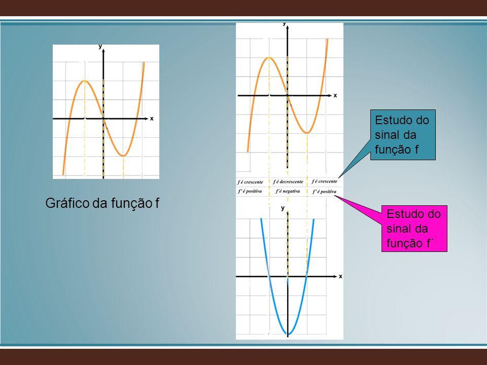 Gráfico da função f Estudo do sinal da função f Estudo do sinal da função f´