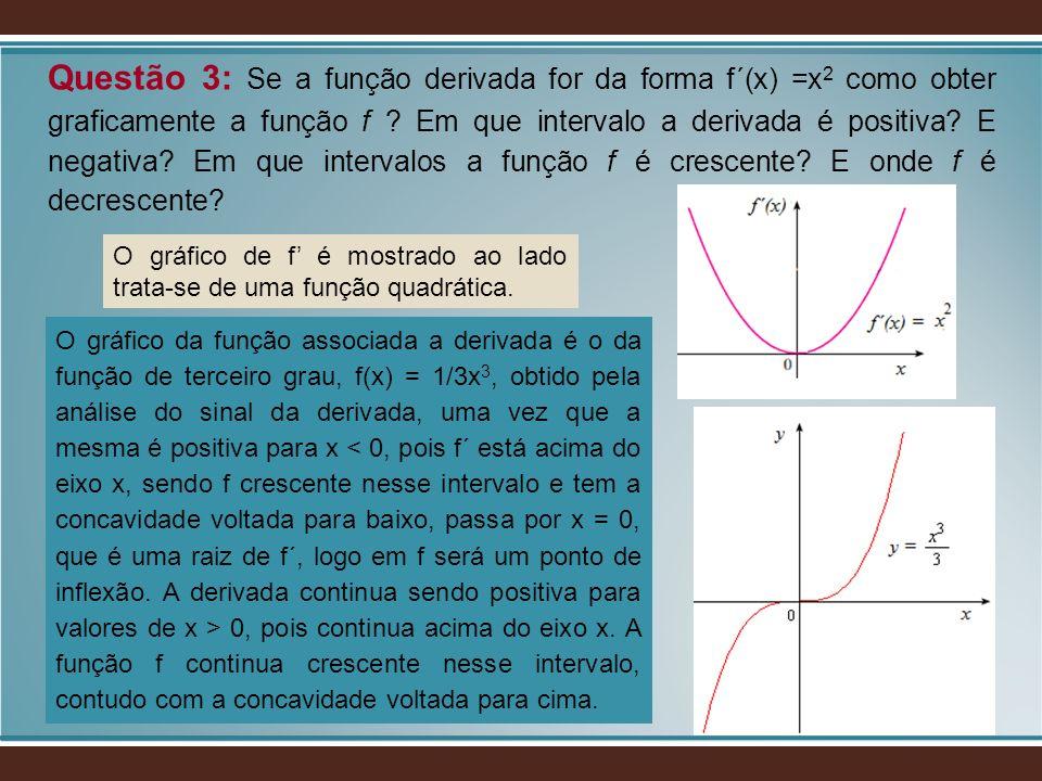 Questão 3: Se a função derivada for da forma f´(x) =x 2 como obter graficamente a função f ? Em que intervalo a derivada é positiva? E negativa? Em qu