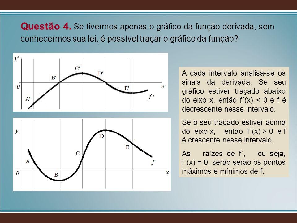 Questão 4. Se tivermos apenas o gráfico da função derivada, sem conhecermos sua lei, é possível traçar o gráfico da função? A cada intervalo analisa-s