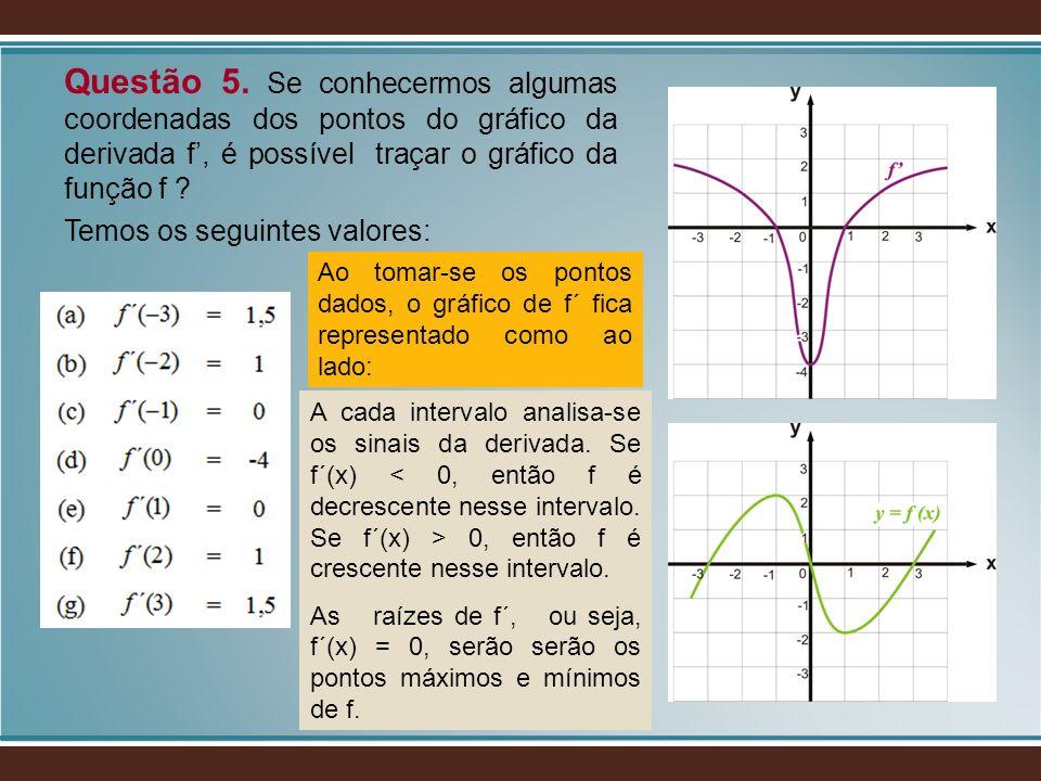 Questão 5. Se conhecermos algumas coordenadas dos pontos do gráfico da derivada f, é possível traçar o gráfico da função f ? Temos os seguintes valore