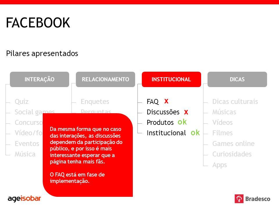 FACEBOOK Pilares apresentados INTERAÇÃORELACIONAMENTOINSTITUCIONALDICAS Quiz Social games Concursos Vídeo/foto Eventos Música FAQ Discussões Produtos