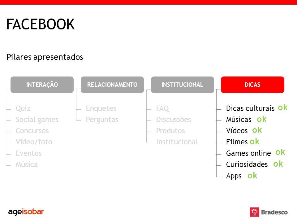 FACEBOOK Pilares apresentados INTERAÇÃORELACIONAMENTO Quiz Social games Concursos Vídeo/foto Eventos Música Enquetes Perguntas INSTITUCIONAL FAQ Discu