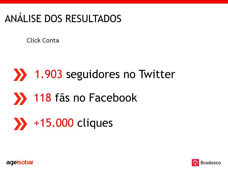ANÁLISE DOS RESULTADOS Click Conta 1.903 seguidores no Twitter 118 fãs no Facebook +15.000 cliques