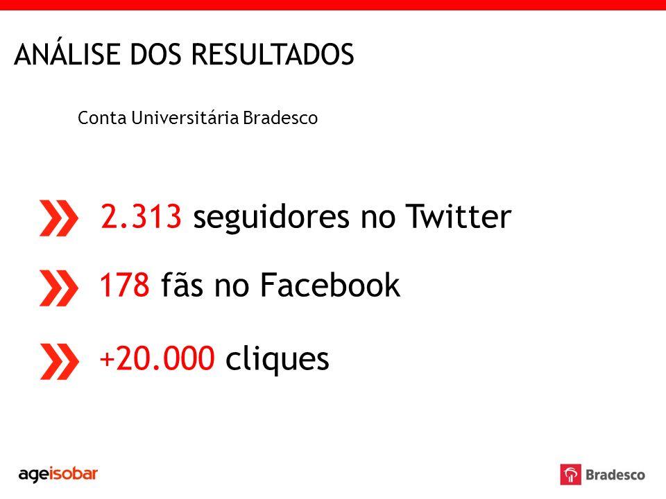 ANÁLISE DOS RESULTADOS Conta Universitária Bradesco 2.313 seguidores no Twitter 178 fãs no Facebook +20.000 cliques
