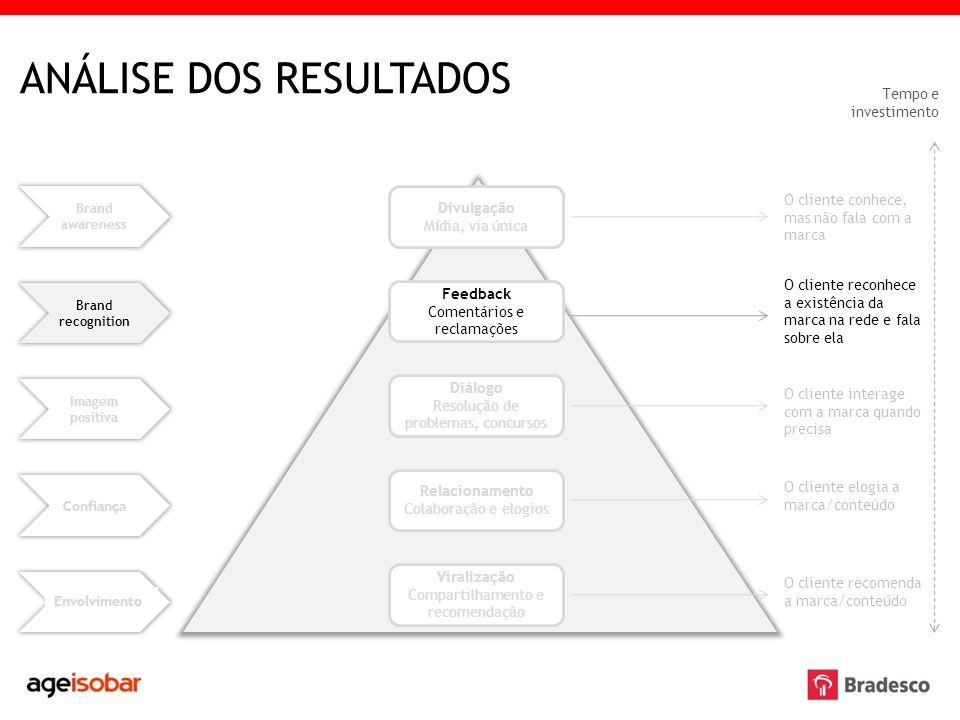 ANÁLISE DOS RESULTADOS Brand awareness Imagem positiva Confiança Envolvimento Divulgação Mídia, via única Diálogo Resolução de problemas, concursos Re