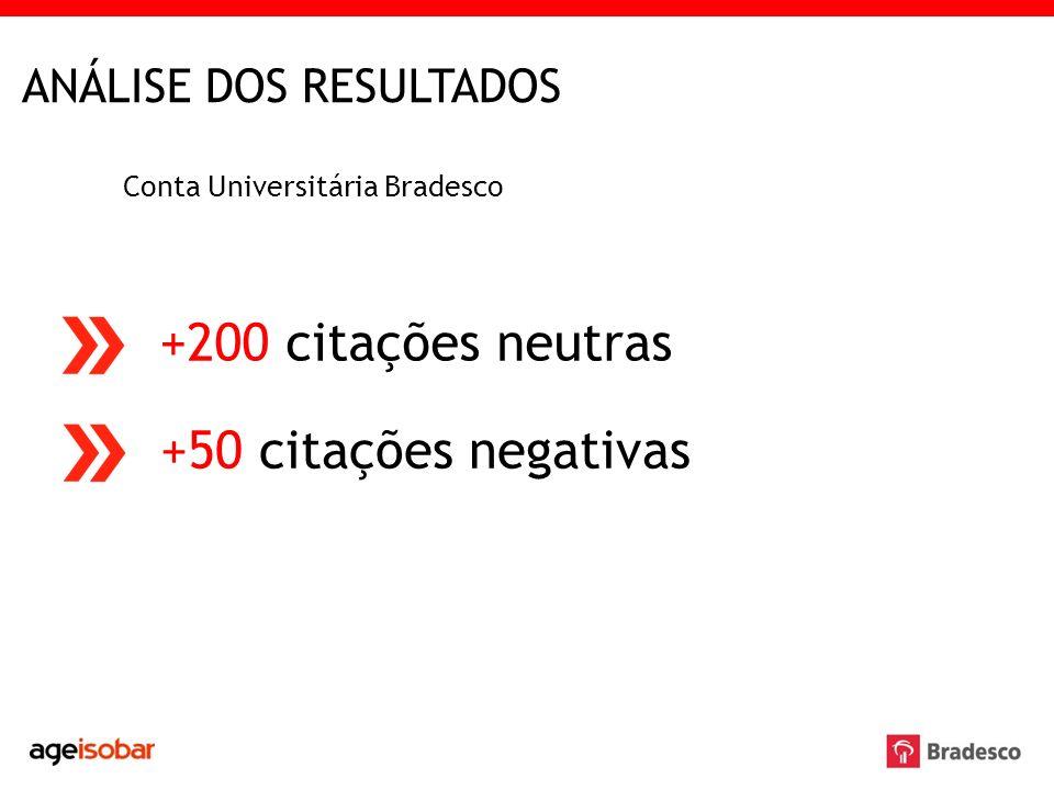 ANÁLISE DOS RESULTADOS Conta Universitária Bradesco +200 citações neutras +50 citações negativas