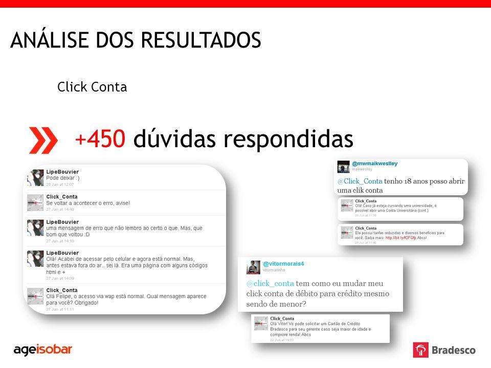 ANÁLISE DOS RESULTADOS Click Conta +450 dúvidas respondidas