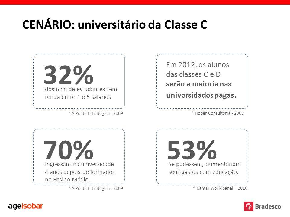 Em 2012, os alunos das classes C e D serão a maioria nas universidades pagas. CENÁRIO: universitário da Classe C 32% dos 6 mi de estudantes tem renda