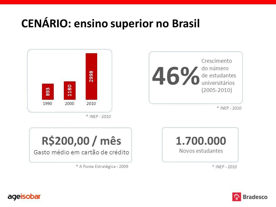 CENÁRIO: ensino superior no Brasil 893 1180 2998 199020002010 46% Crescimento do número de estudantes universitários (2005-2010) 1.700.000 Novos estud