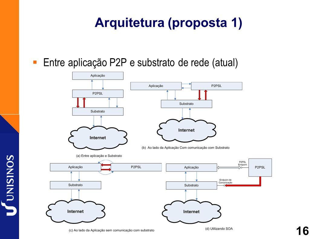 16 Arquitetura (proposta 1) Entre aplicação P2P e substrato de rede (atual)