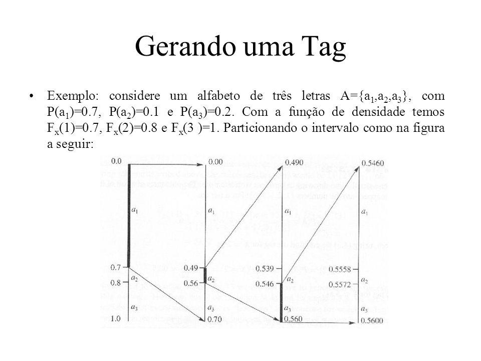 Gerando uma Tag Exemplo: considere um alfabeto de três letras A={a 1,a 2,a 3 }, com P(a 1 )=0.7, P(a 2 )=0.1 e P(a 3 )=0.2. Com a função de densidade