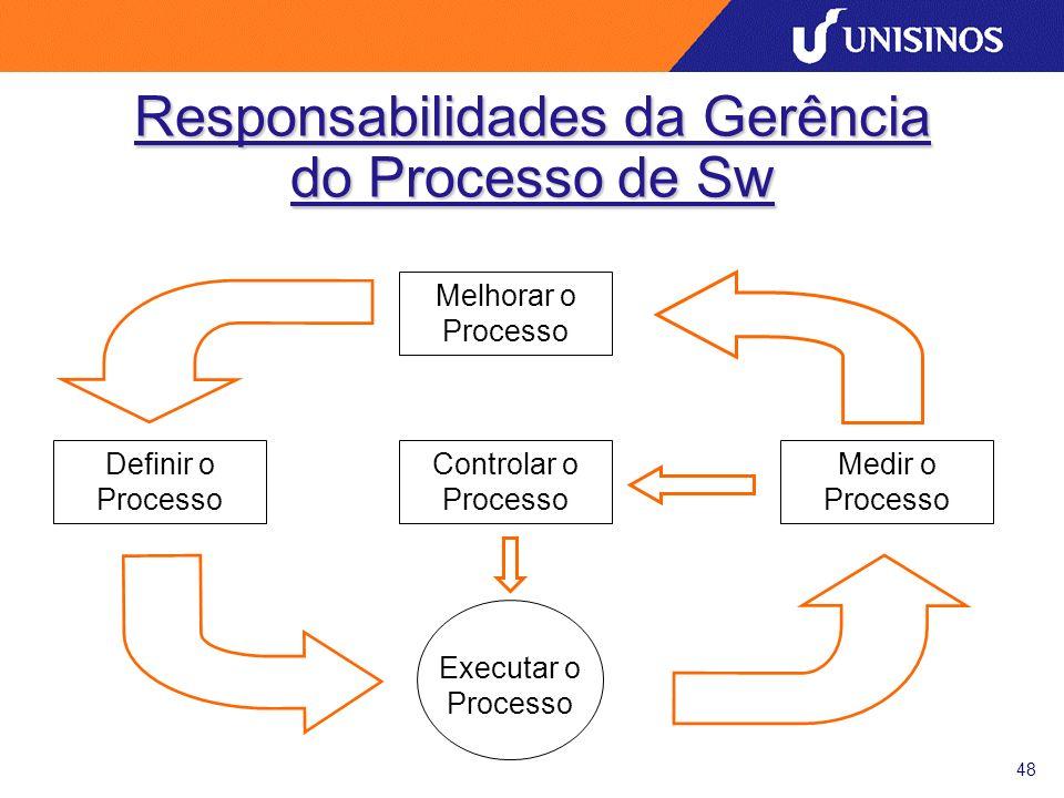 48 Responsabilidades da Gerência do Processo de Sw Melhorar o Processo Controlar o Processo Definir o Processo Medir o Processo Executar o Processo