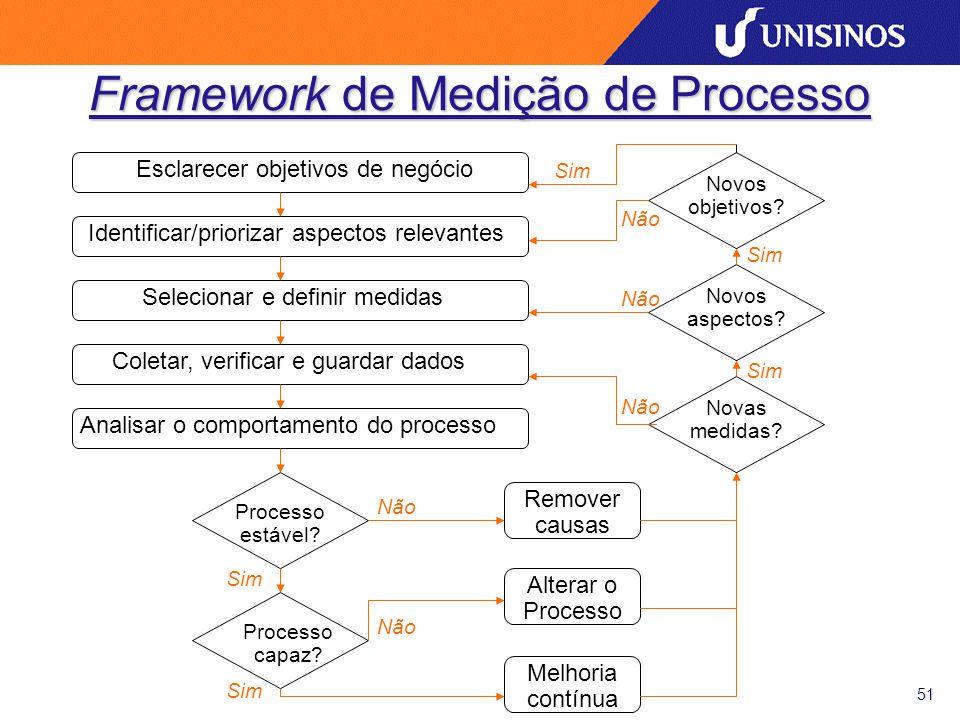 51 Framework de Medição de Processo Esclarecer objetivos de negócio Identificar/priorizar aspectos relevantes Selecionar e definir medidas Coletar, verificar e guardar dados Analisar o comportamento do processo Novos objetivos.