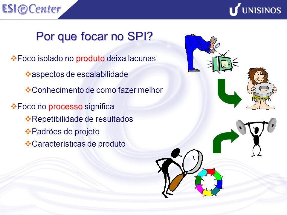 Por que focar no SPI? produto Foco isolado no produto deixa lacunas: aspectos de escalabilidade Conhecimento de como fazer melhor processo Foco no pro