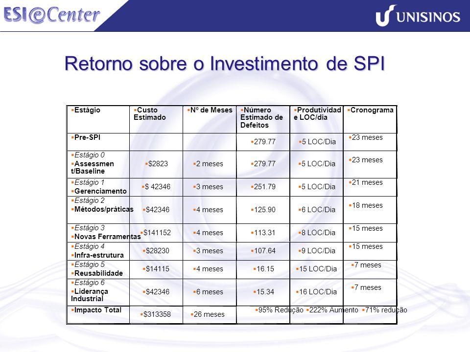 Retorno sobre o Investimento de SPI Estágio Custo Estimado Nº de Meses Número Estimado de Defeitos Produtividad e LOC/dia Cronograma Pre-SPI 279.77 5