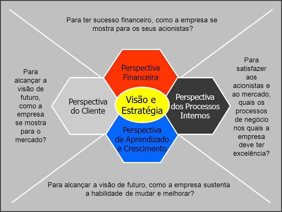 Perspectiva do Cliente Perspectiva Financeira Perspectiva de Aprendizado e Crescimento Perspectiva dos Processos Internos Visão e Estratégia Para ter