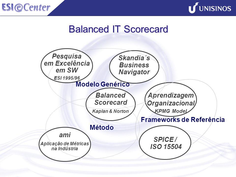 Balanced IT Scorecard Aprendizagem Organizacional KPMG Model Balanced Scorecard Kaplan & Norton Pesquisa em Excelência em SW ESI 1995/96 SPICE / ISO 1