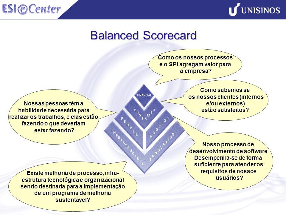 Balanced Scorecard Nosso processo de desenvolvimento de software Desempenha-se de forma suficiente para atender os requisitos de nossos usuários? Como