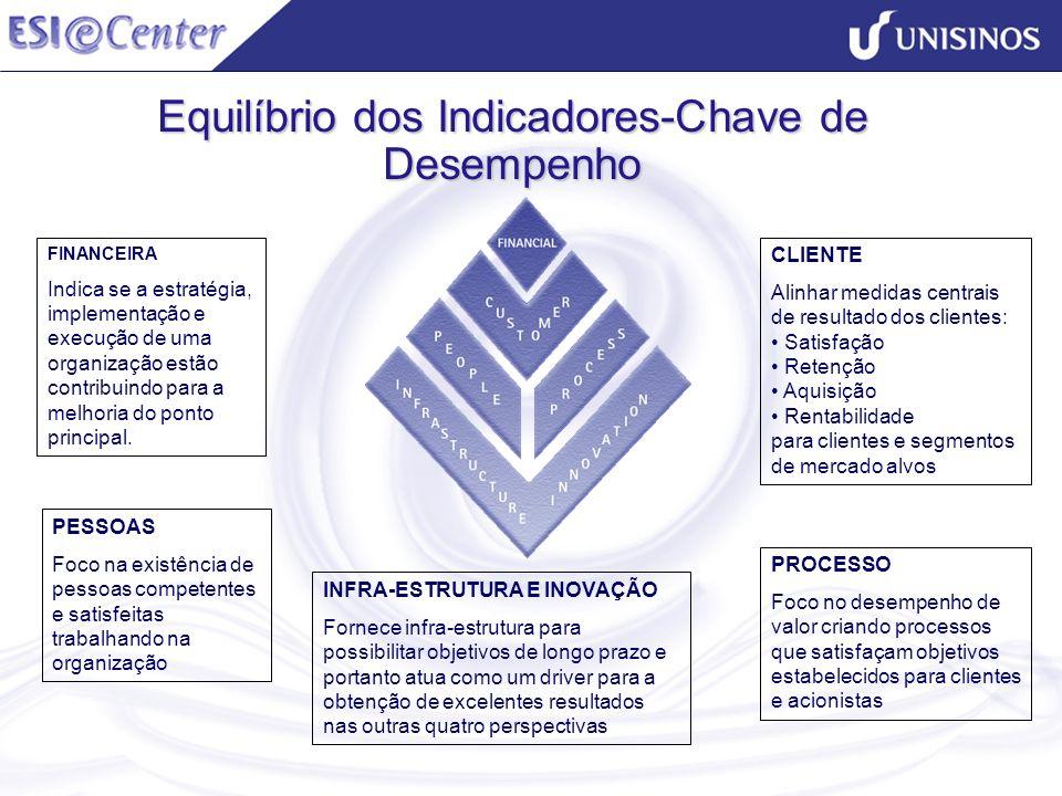 Equilíbrio dos Indicadores-Chave de Desempenho INFRA-ESTRUTURA E INOVAÇÃO Fornece infra-estrutura para possibilitar objetivos de longo prazo e portant