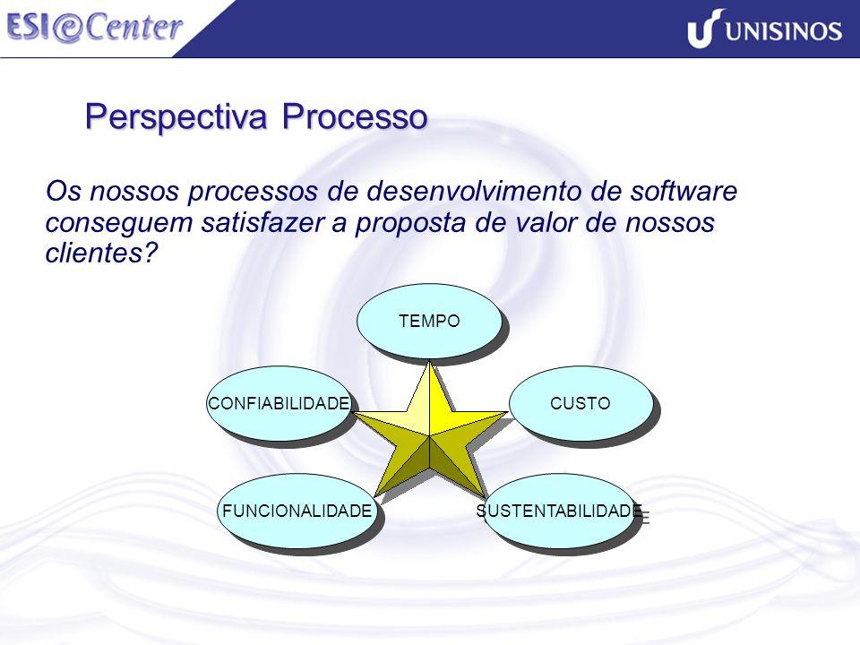 Perspectiva Processo Os nossos processos de desenvolvimento de software conseguem satisfazer a proposta de valor de nossos clientes? CONFIABILIDADE TE