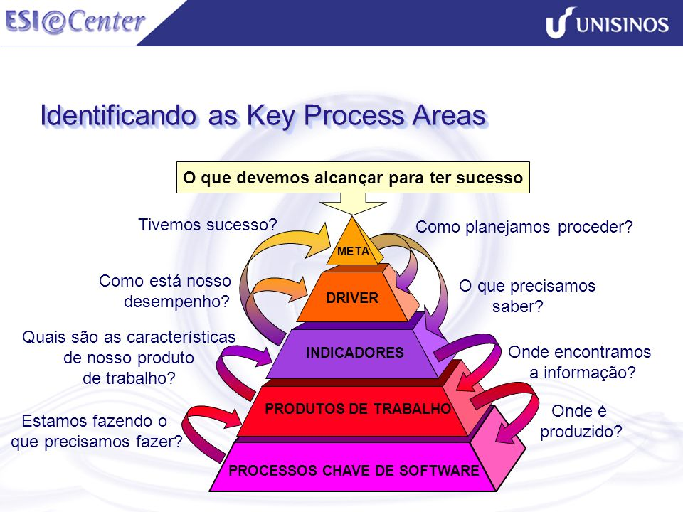 PROCESSOS CHAVE DE SOFTWARE PRODUTOS DE TRABALHO O que devemos alcançar para ter sucesso Como está nosso desempenho? INDICADORES O que precisamos sabe