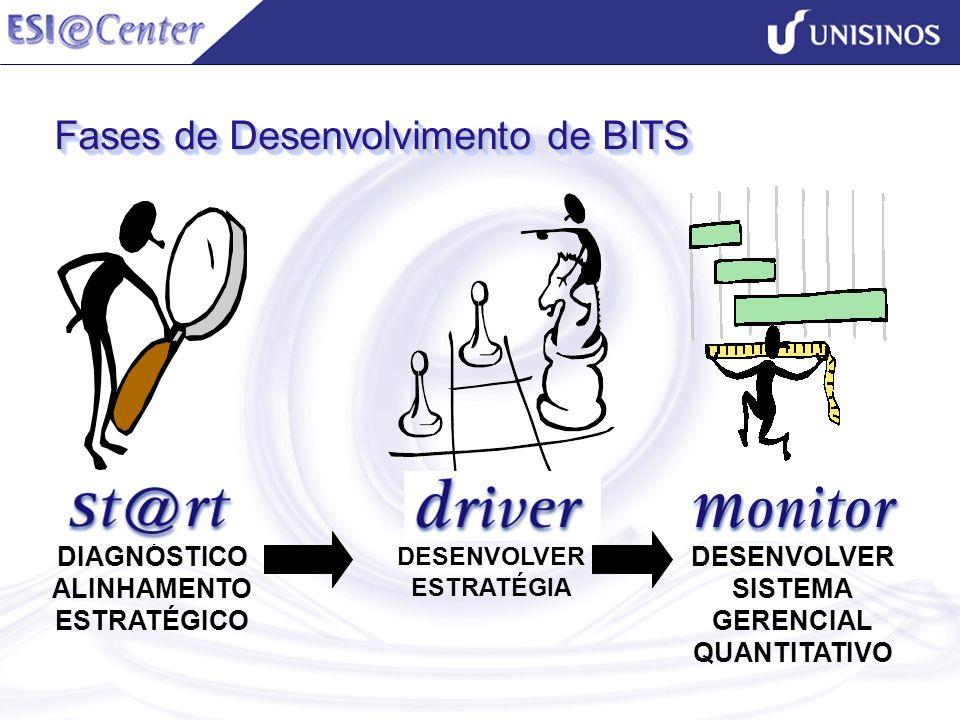 Fases de Desenvolvimento de BITS DIAGNÓSTICO ALINHAMENTO ESTRATÉGICO DESENVOLVER ESTRATÉGIA DESENVOLVER SISTEMA GERENCIAL QUANTITATIVO
