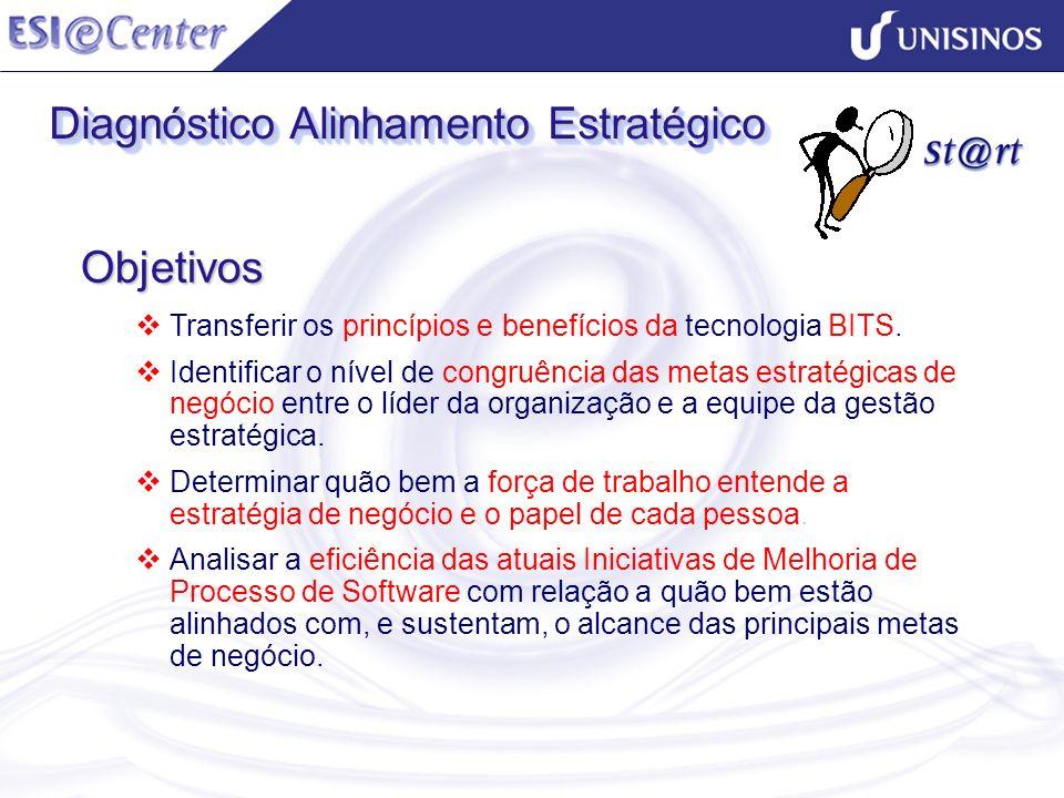 Diagnóstico Alinhamento Estratégico Objetivos Transferir os princípios e benefícios da tecnologia BITS. Identificar o nível de congruência das metas e