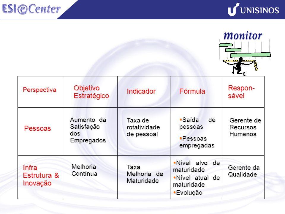 Objetivo Estratégico IndicadorFórmula Respon- sável Perspectiva Pessoas Infra Estrutura & Inovação Aumento da Satisfação dos Empregados Taxa de rotati