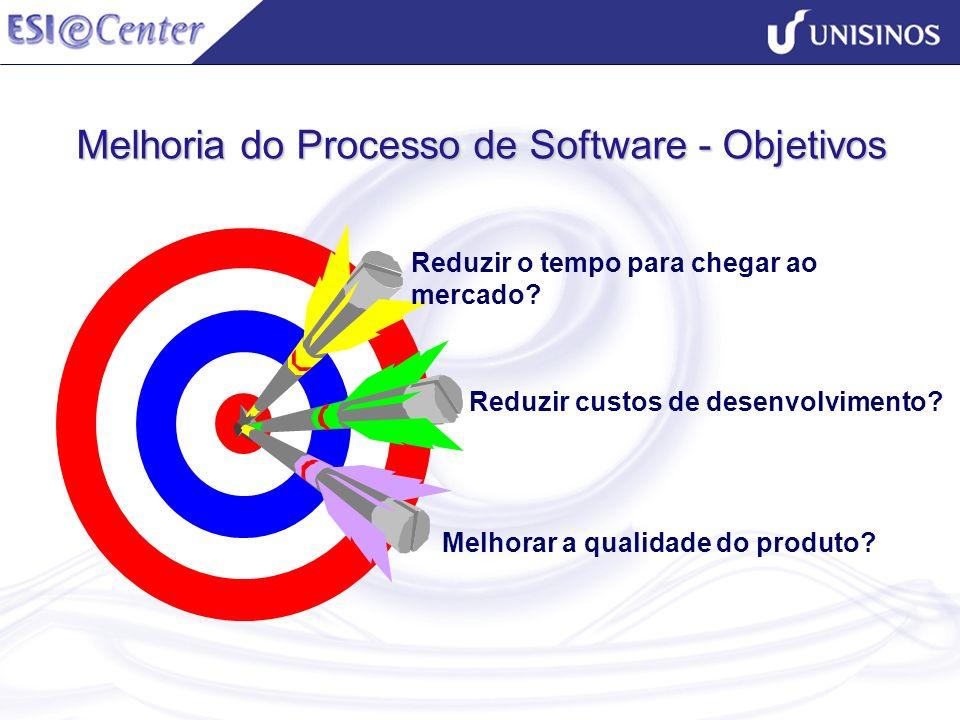 Melhoria do Processo de Software - Objetivos Reduzir o tempo para chegar ao mercado? Reduzir custos de desenvolvimento? Melhorar a qualidade do produt
