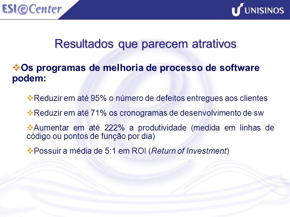 Resultados que parecem atrativos Os programas de melhoria de processo de software podem: Reduzir em até 95% o número de defeitos entregues aos cliente