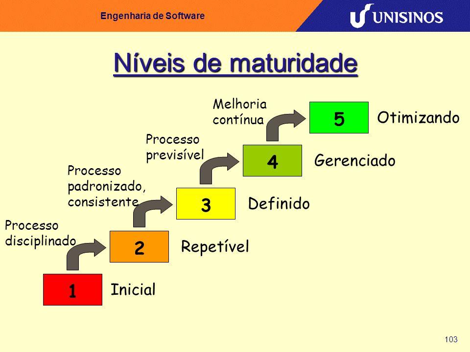 103 Engenharia de Software Níveis de maturidade 5432 Inicial Repetível Definido Gerenciado Otimizando Processo disciplinado Processo padronizado, cons