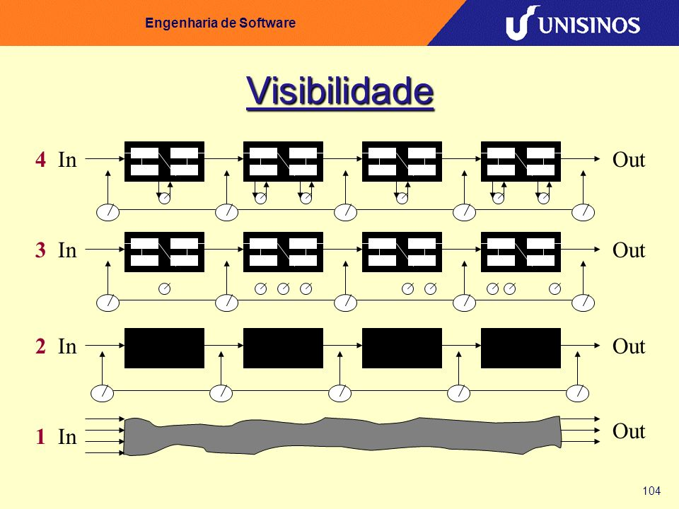 104 Engenharia de Software Visibilidade 1In Out 2InOut 3InOut 4InOut