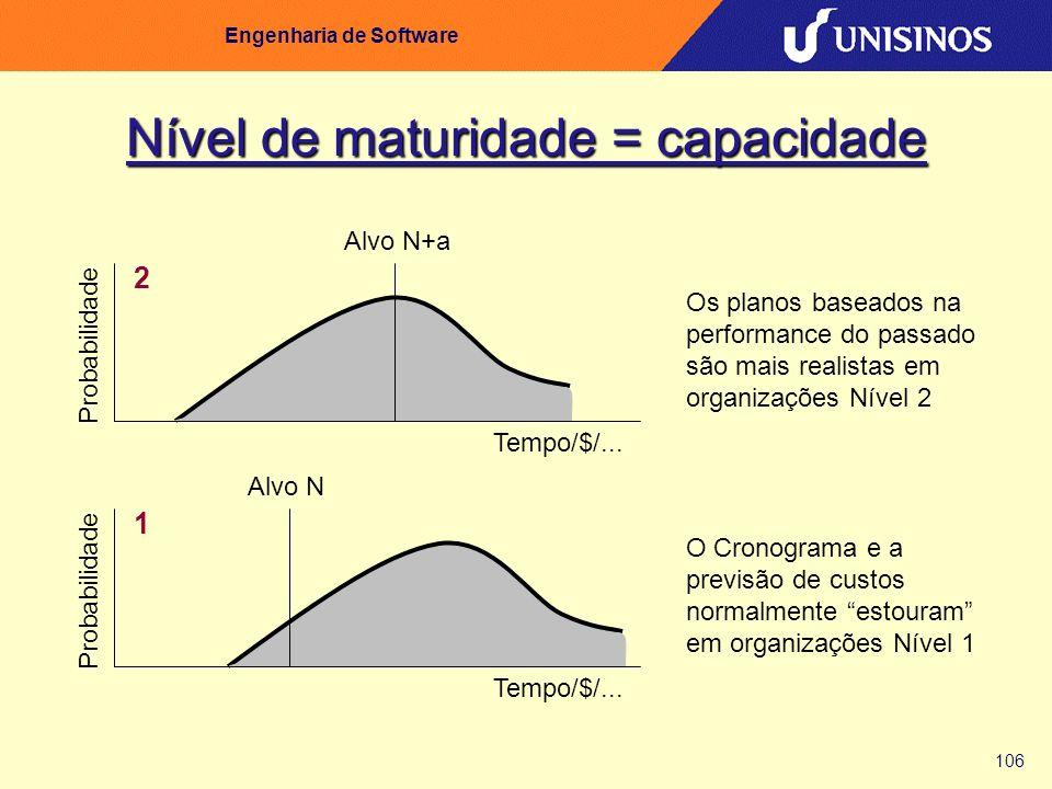 106 Engenharia de Software Nível de maturidade = capacidade Probabilidade 1 Alvo N Tempo/$/... O Cronograma e a previsão de custos normalmente estoura
