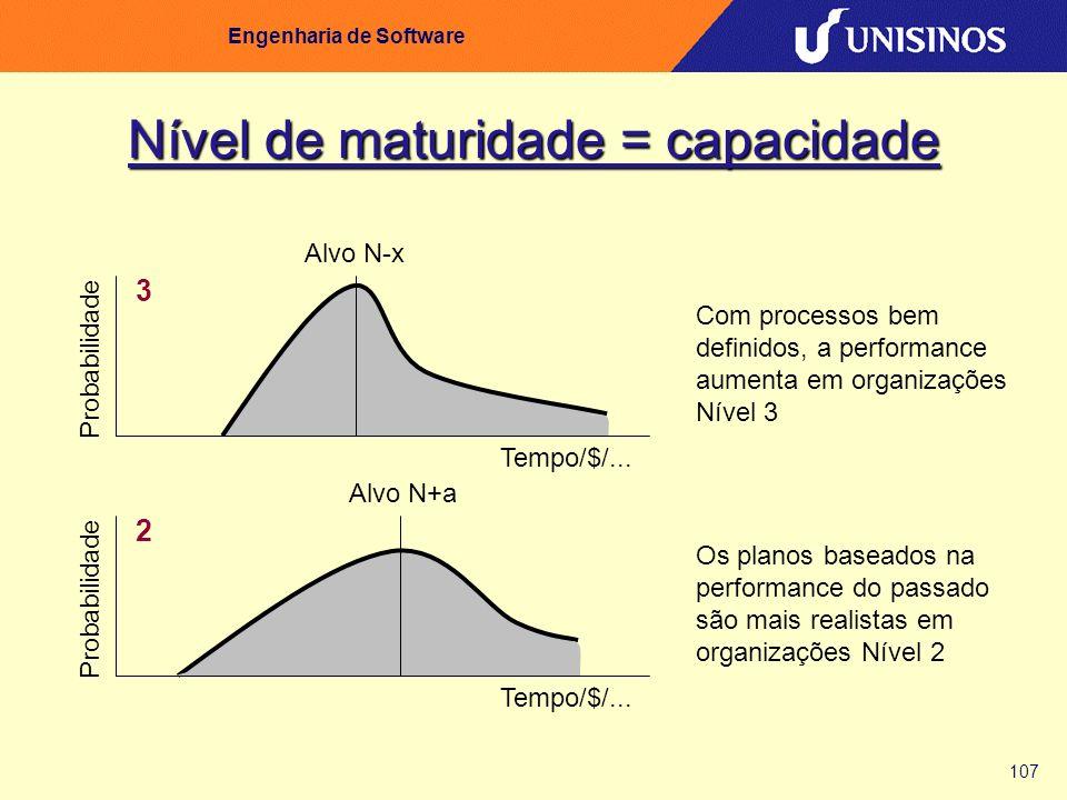 107 Engenharia de Software Nível de maturidade = capacidade Probabilidade 2 Alvo N+a Tempo/$/... Os planos baseados na performance do passado são mais