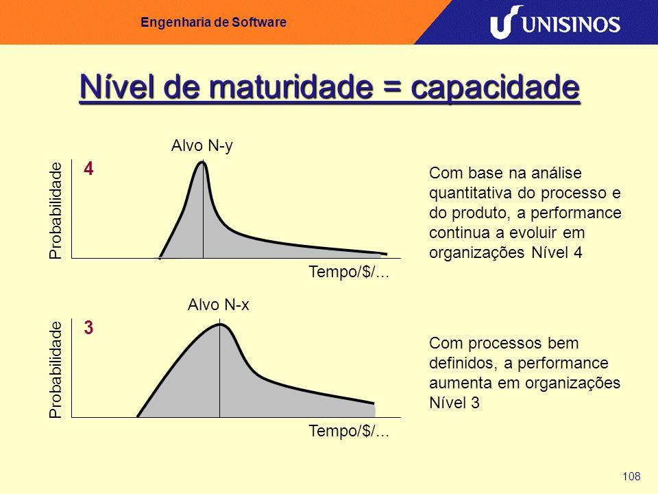 108 Engenharia de Software Nível de maturidade = capacidade Probabilidade 3 Alvo N-x Tempo/$/... Com processos bem definidos, a performance aumenta em
