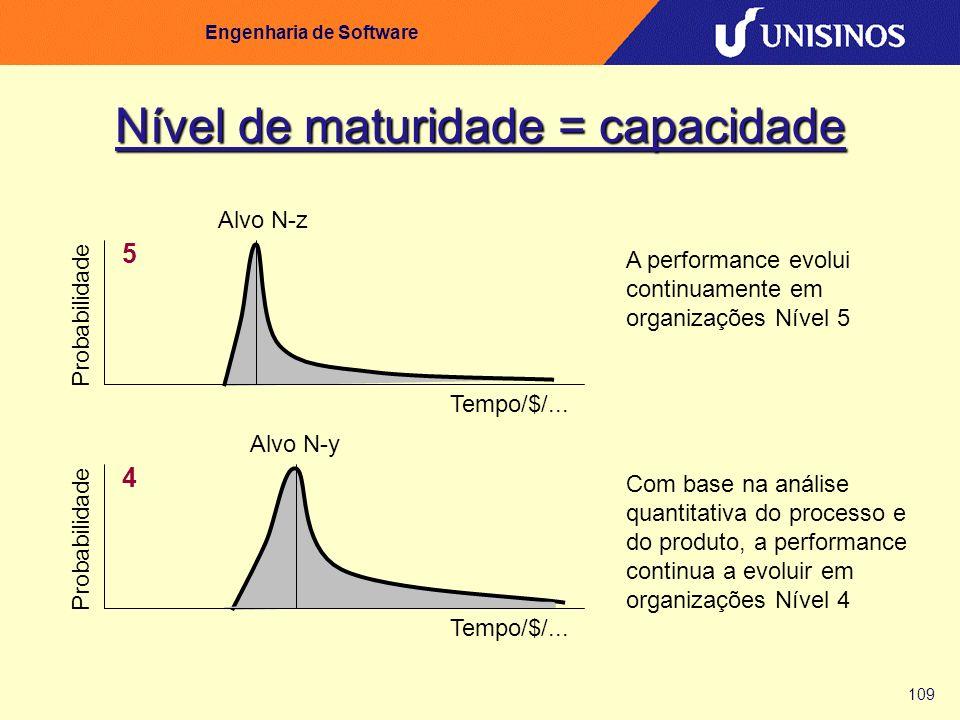 109 Engenharia de Software Nível de maturidade = capacidade Probabilidade 4 Alvo N-y Tempo/$/... Com base na análise quantitativa do processo e do pro