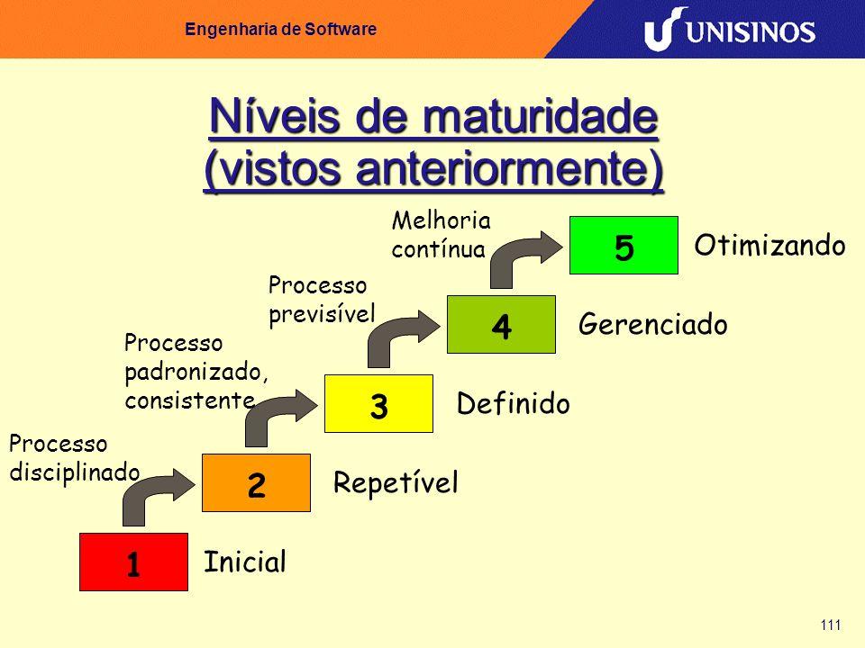 111 Engenharia de Software Níveis de maturidade (vistos anteriormente) 5432 Inicial Repetível Definido Gerenciado Otimizando Processo disciplinado Pro