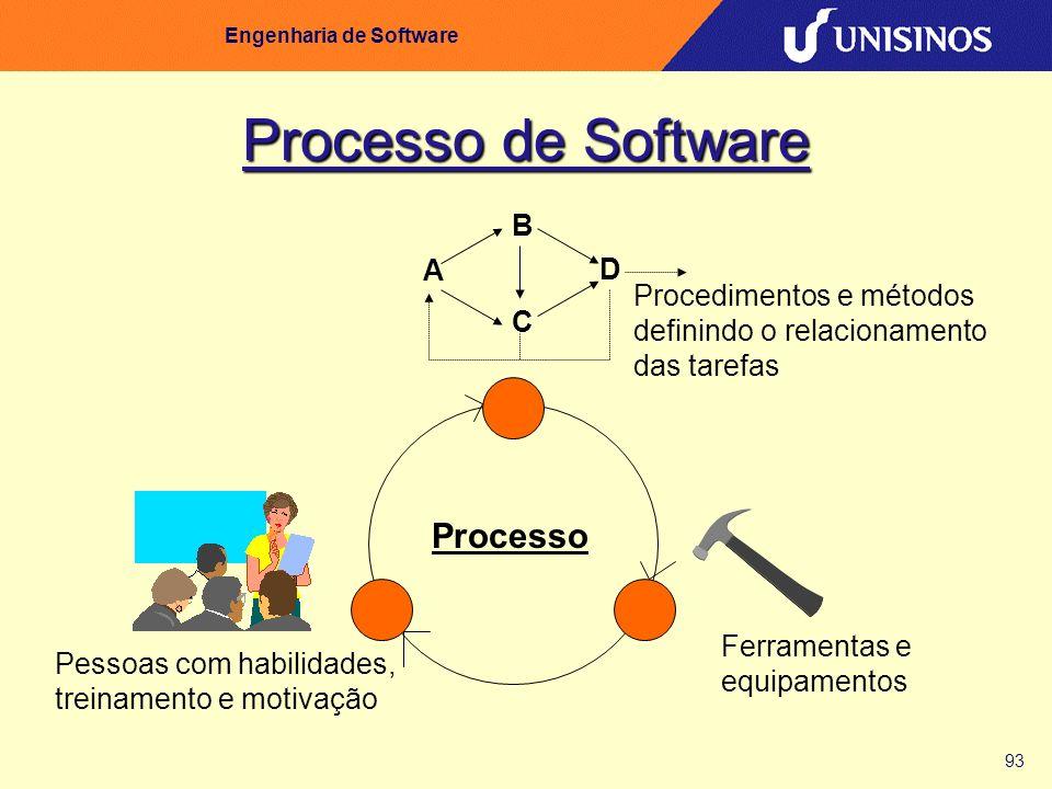 93 Engenharia de Software Processo de Software A D C B Pessoas com habilidades, treinamento e motivação Procedimentos e métodos definindo o relacionam