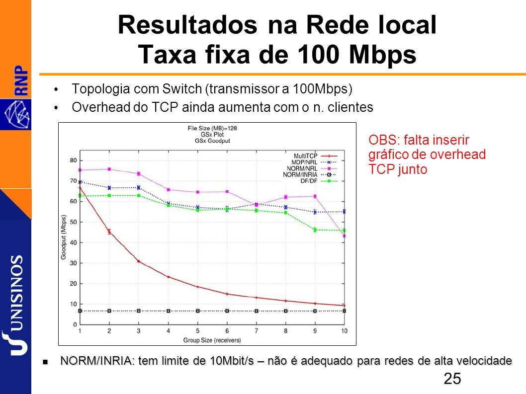 25 Resultados na Rede local Taxa fixa de 100 Mbps Topologia com Switch (transmissor a 100Mbps) Overhead do TCP ainda aumenta com o n.
