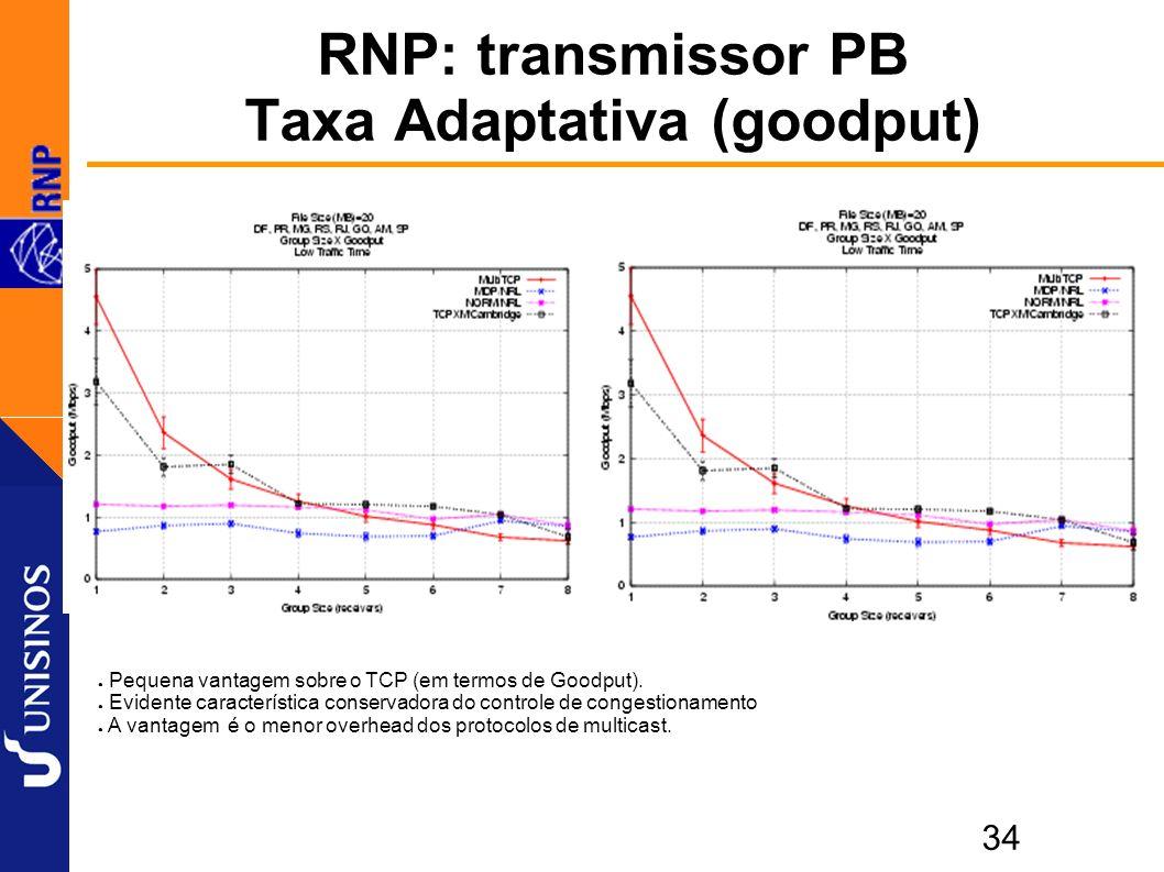34 RNP: transmissor PB Taxa Adaptativa (goodput) Pequena vantagem sobre o TCP (em termos de Goodput).