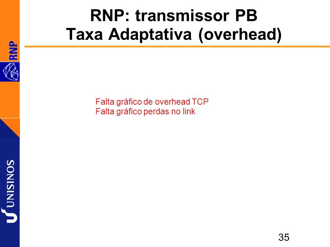 35 RNP: transmissor PB Taxa Adaptativa (overhead) Falta gráfico de overhead TCP Falta gráfico perdas no link