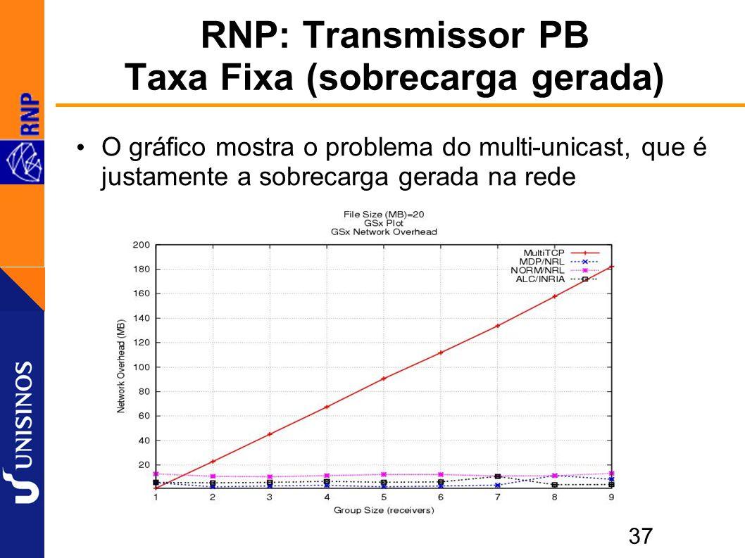 37 RNP: Transmissor PB Taxa Fixa (sobrecarga gerada) O gráfico mostra o problema do multi-unicast, que é justamente a sobrecarga gerada na rede