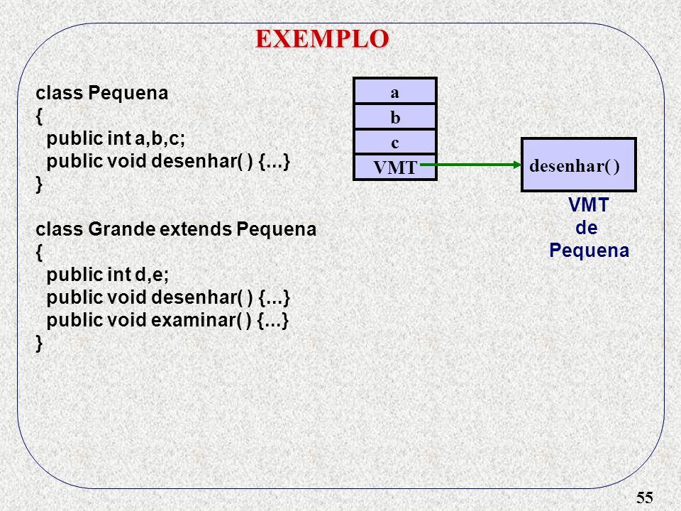 55 EXEMPLO class Pequena { public int a,b,c; public void desenhar( ) {...} } class Grande extends Pequena { public int d,e; public void desenhar( ) {.