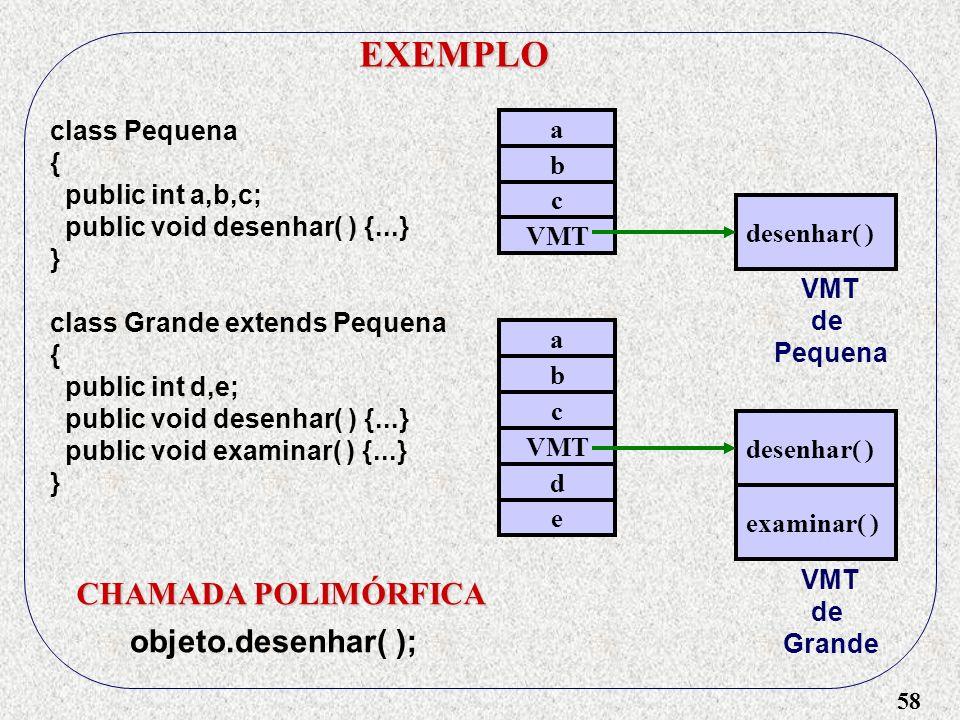 58 EXEMPLO class Pequena { public int a,b,c; public void desenhar( ) {...} } class Grande extends Pequena { public int d,e; public void desenhar( ) {.