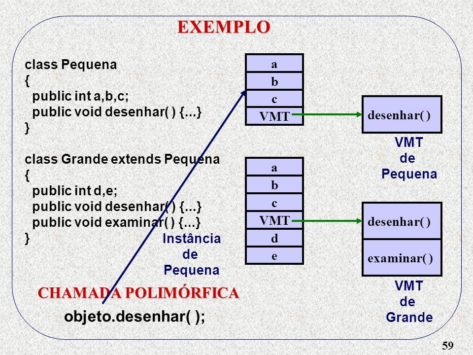 59 EXEMPLO class Pequena { public int a,b,c; public void desenhar( ) {...} } class Grande extends Pequena { public int d,e; public void desenhar( ) {.